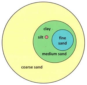 "Figure 1: A clay particle—the dot next to the word ""clay"" above""—is 1,000 times smaller than a coarse grain of sand!"