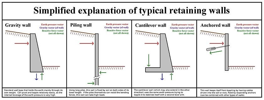 Graphic explanation of retaining walls