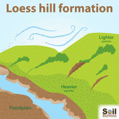 Infographic showing loess hill formation